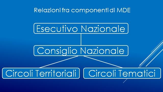 Schema relazionale MDE